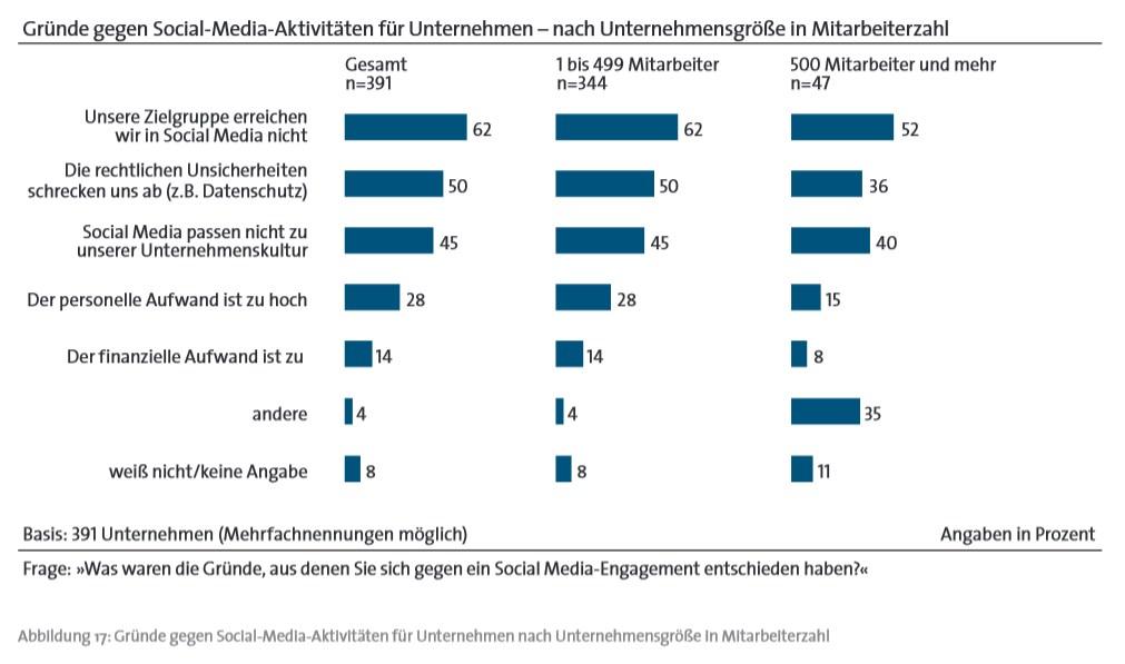 Bitkom 2012 - Gründe gegen die Einführung von Social Media unter http://www.bitkom.org/files/documents/social_media_in_deutschen_unternehmen.pdf