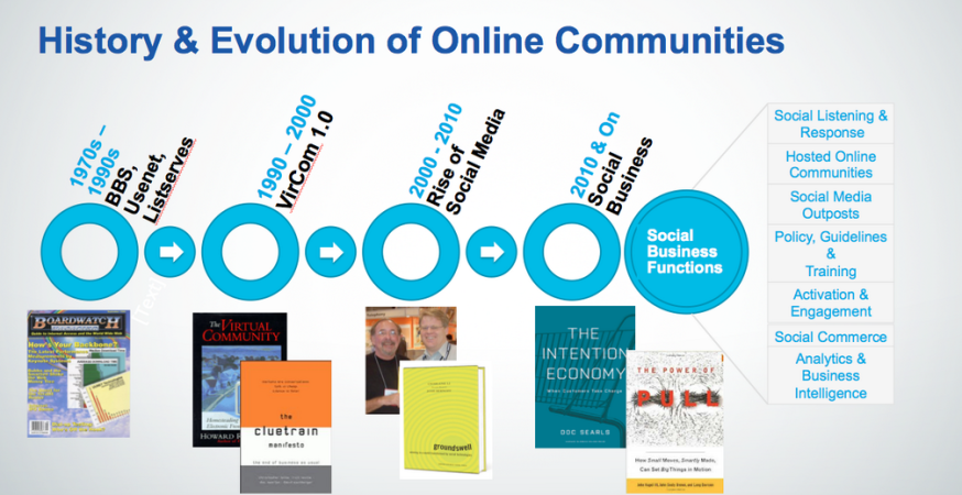 Bill Johnston - History & Evolution of Online Communities