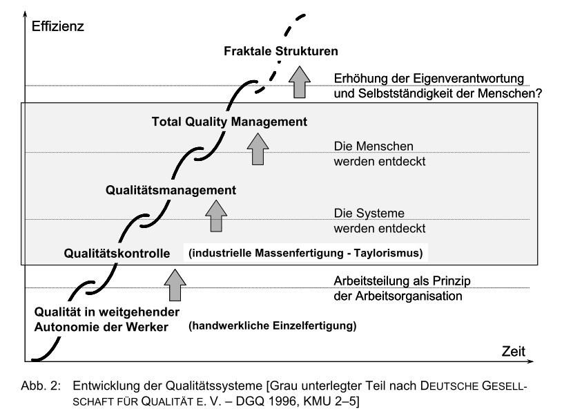 Grafik zum Thema Entwicklung QM im Zusammenhang mit Kompetenzbildung auf S. 3 des Aufsatzes.