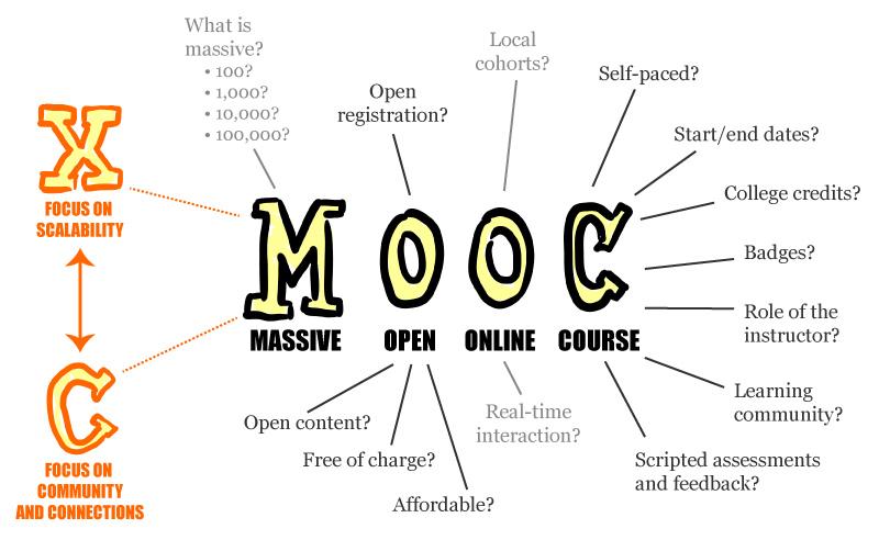 Bild: Mathieu Plourde - MOOC Poster auf den Wikimedia Commons. Verwendung unter den Bedingungen der Creative Commons (BY) - Namensnennung.